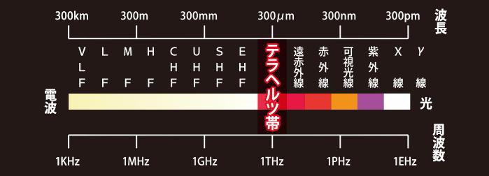 P-UP派を含む周波数を示した図