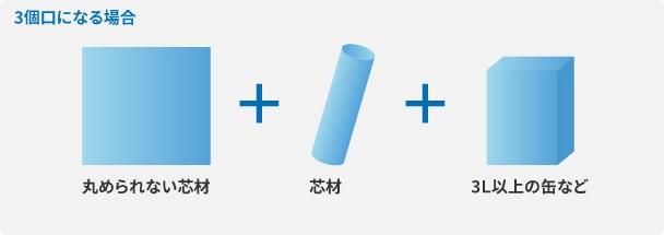 3個口になる場合 丸められない芯材+芯材+3L以上の缶など
