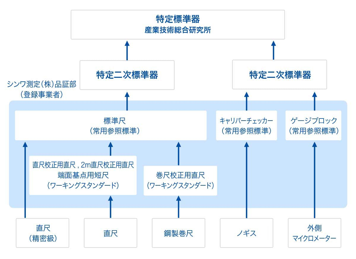 トレーサビリティ体系図