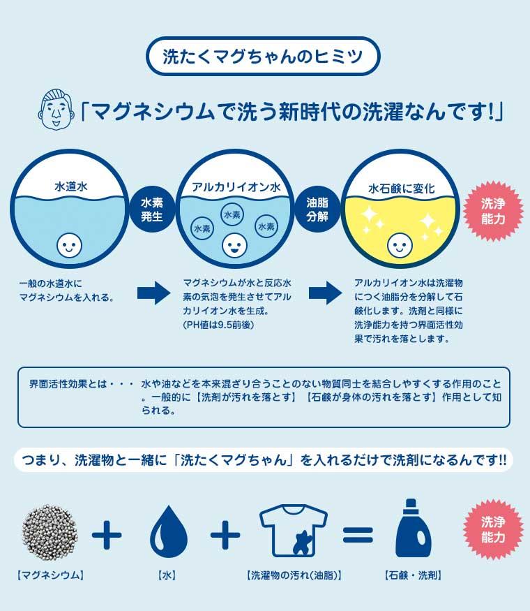 洗たくマグちゃん01