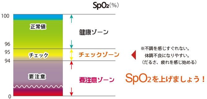 酸素の水でSpO2を上げましょう