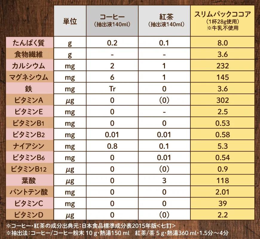 他の嗜好飲料との成分比較