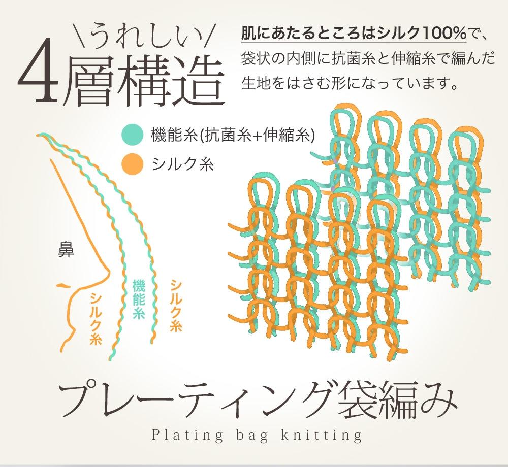 肌にあたるところはシルク100%で、袋状の内側に抗菌糸と伸縮糸で編んだ生地をはさむ形になっています。