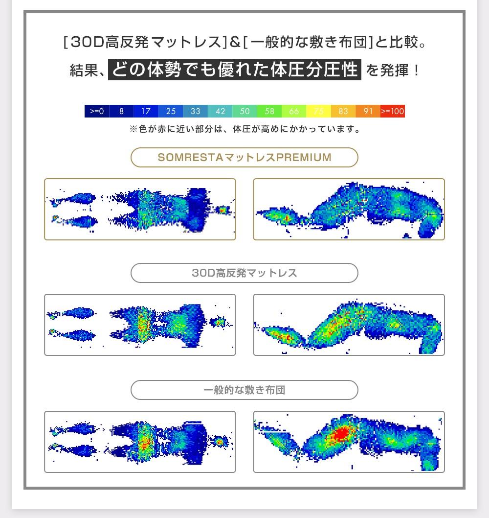 体圧分散性グラフ
