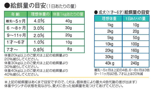 「無添加ドッグフード安心」の給仕量は一般他社ドッグフードの半分以下です。「無添加ドッグフード安心」の500g袋は、一般他社ドッグフードの1kg袋とお考え下さい。自然食ドッグフードの「無添加ドッグフード安心」は通販のみの販売です。