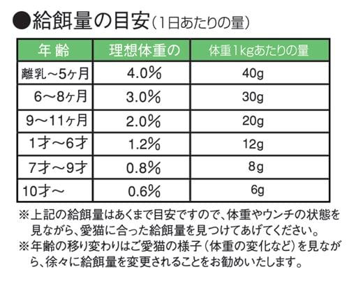 「無添加キャットフード安心」の給仕量は一般的なキャットフードの約半分です。「無添加キャットフード安心」の400g袋は、一般的なキャットフードの800g袋とお考え下さい。自然食キャットフードの「無添加キャットフード安心」は通販のみの販売です。