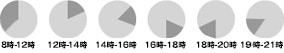 8:00-12:00, 12:00-14:00, 14:00-16:00, 16:00-18:00, 18:00-20:00, 19:00-21:00