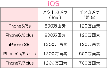 iOSの画素数