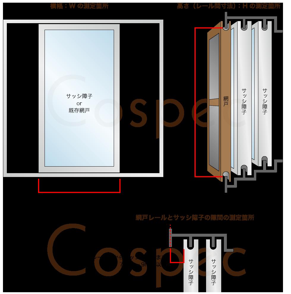 横幅:Wの測定箇所:サッシ障子枠or既存網戸枠の端から端まで 高さ:Hの測定箇所:上下網戸レールの先端から先端まで 奥行き:Dの測定箇所:網戸レール芯からサッシ障子面まで