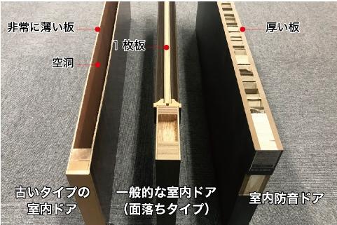 室内防音ドアは、下部パッキンで、ドアの下の隙間をふさぎ、より高い防音効果を実現しました。