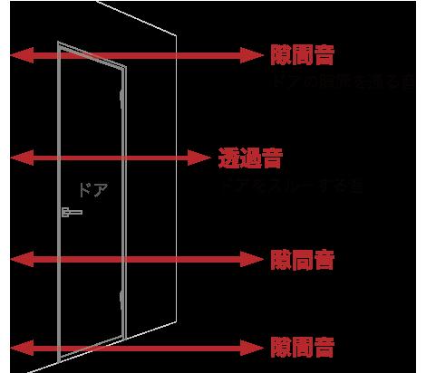 防音対策のポイントはドア開口部のスキマを埋めること