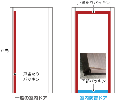 室内防音ドアの戸当たりパッキンは3方向 ドアの下は下部パッキン