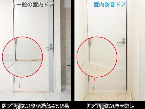 一般の室内ドアな、ドア下部にスキマが空いている 室内防音ドアは、ドア下部に隙間なし