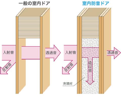 室内防音ドアの戸当たりパッキン