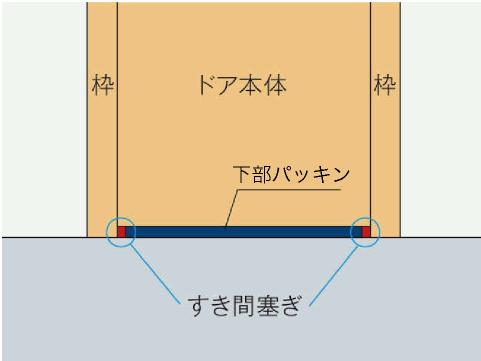 ドア下部パッキンが作動して防音効果アップ