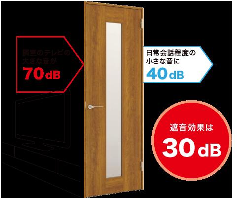 隣室のテレビの大きな音が70dB 日常会話程度の小さな音に40dB 遮音効果は30dB