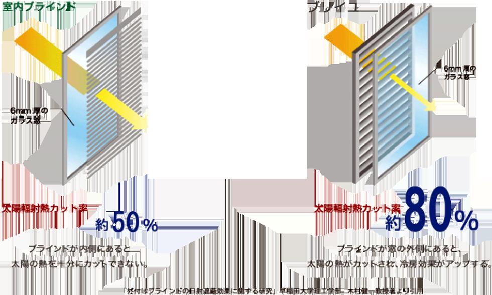 ブリイユ(BRIIL)は太陽輻射熱カット率約80%