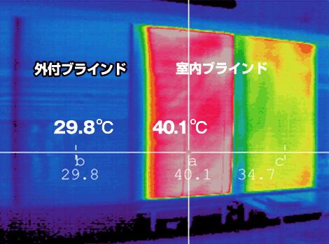 ブリイユ(BRIIL)は温度差約10℃の大きな遮熱効果