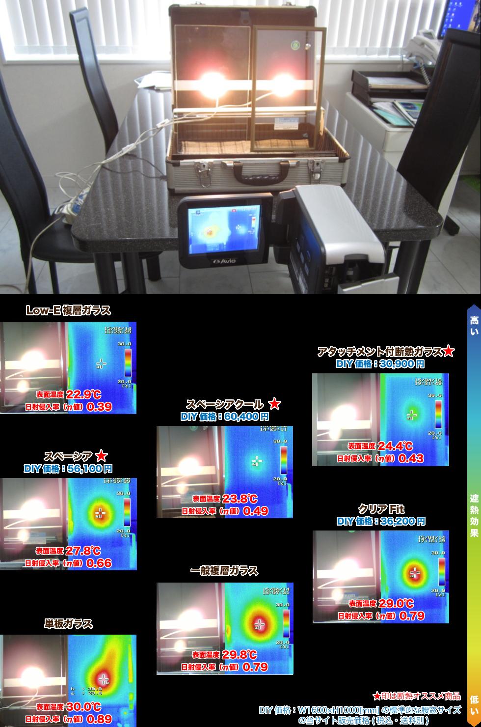 窓ガラス商品の価格と遮熱性能比較