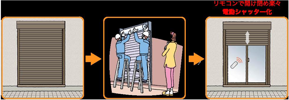 ご自宅の手動シャッターを→モーターを取り付けて→リモコンで開け閉め楽々 電動シャッター化