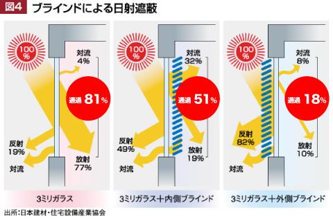 ブラインドによる日射遮蔽ガラスのみ:日射81%通過 窓の内側ブラインド:日射51%通過 窓の外側ブラインド:日射18%通過