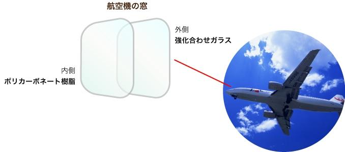 航空機の窓 外側:強化合わせガラス 内側:ポリカーボネート樹脂