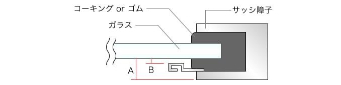 ● サッシ断面図 コーキング or ゴム ガラス サッシ障子