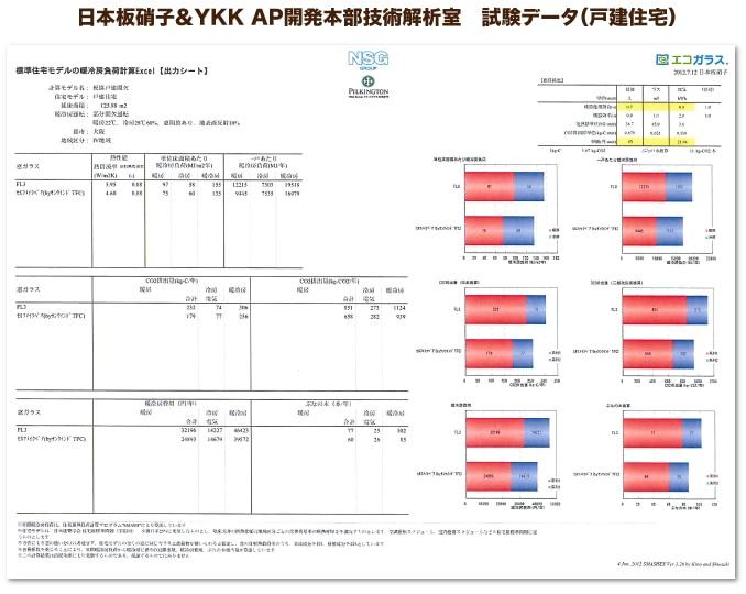 日本板硝子&YKK AP開発本部技術解析室 試験データ(戸建住宅) 平静24年に、日本板硝子&YKK AP開発本部技術解析室により戸建住宅で計測された、エコ窓の断熱効果、節電効果、CO2排出量(暖房時)の試験データ。  断熱効果(熱貫流率) 1枚ガラス:5.95 W/�・K⇒エコ窓:4.60 W/�・K 33%ダウン  節電効果 1枚ガラス:32,196 円/⇒エコ窓:24,893 円/年 7,303円節約  CO2排出量(暖房時) 1枚ガラス:851 kg/年⇒エコ窓:658 kg/年 33%ダウン