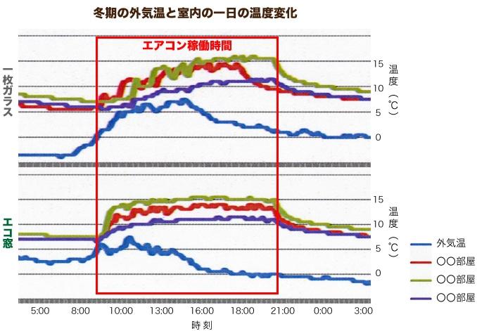 エコ窓の計測データ:冬期の外気温と室内の一日の温度変化