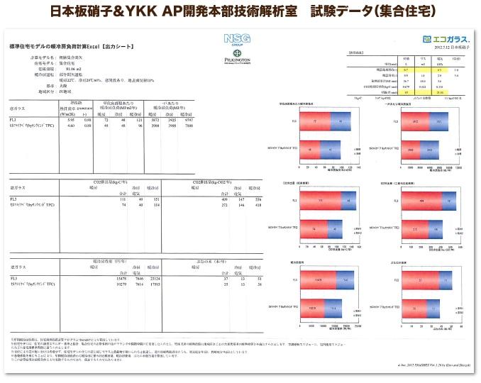日本板硝子&YKK AP開発本部技術解析室 試験データ(集合住宅) 平静24年に、日本板硝子&YKK AP開発本部技術解析室により集合住宅で計測された、エコ窓の断熱効果、節電効果、CO2排出量(暖房時)の試験データ。  断熱効果(熱貫流率) 1枚ガラス:5.95 W/�・K⇒エコ窓:4.60 W/�・K 33%ダウン  節電効果 1枚ガラス:15,478 円/年⇒エコ窓:10,279 円/年 7,303円節約  CO2排出量(暖房時) 1枚ガラス:409 kg/年⇒エコ窓:272 kg/年 33%ダウン