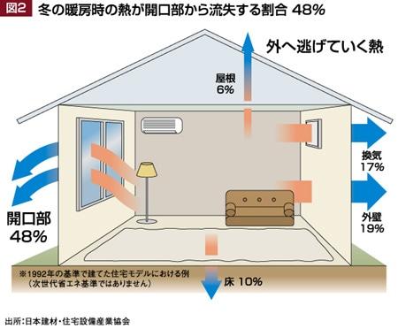 冬の暖房時に開口部から熱が流失する割合 48%