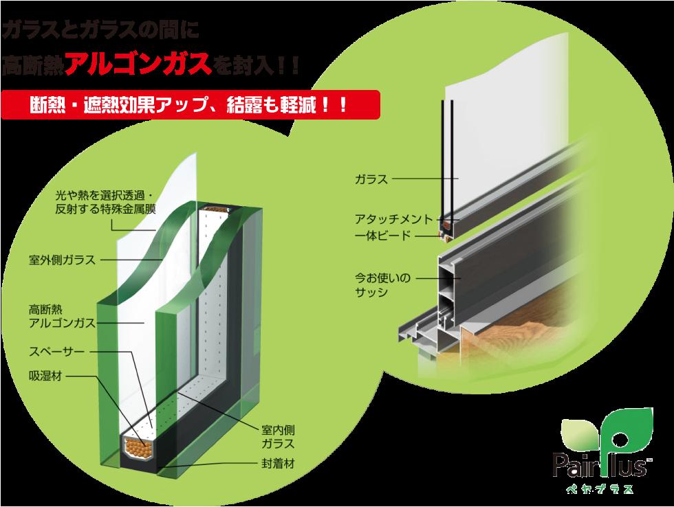 ガラスとガラスの間に高断熱アルゴンガスを封入!!断熱・遮熱効果アップ、結露も軽減!!ペアプラス構造図