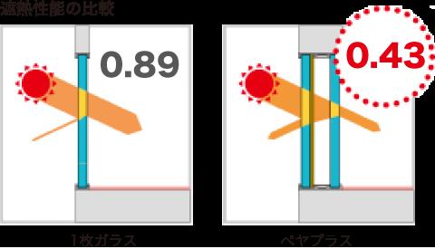 ペヤプラスと1枚ガラスの  遮熱性能の比較