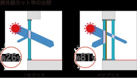 ペヤプラスと1枚ガラスの  紫外線カット率の比較