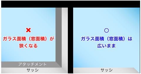 ペヤプラス→ガラス面積(窓面積)が狭くなる 真空ガラススペーシア→ガラス面積(窓面積)は広いまま