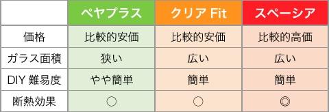 窓ガラス商品の価格と断熱性能比較表