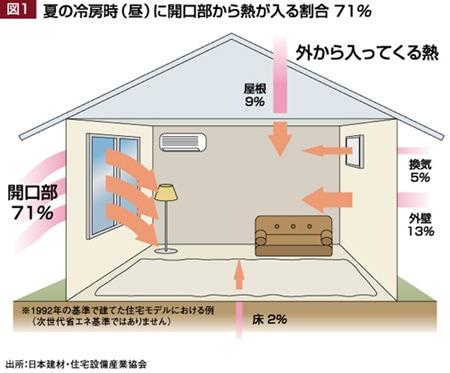 夏の冷房時(昼)に開口部から熱が入る割合71%