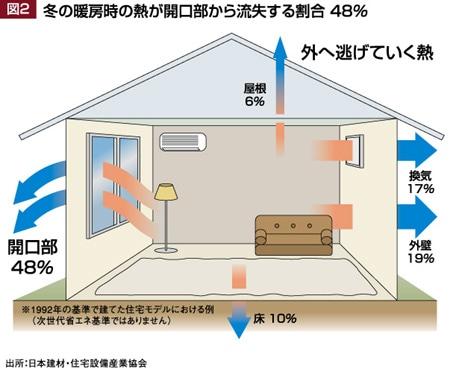 冬の暖房時の熱が開口部から流出する割合48%