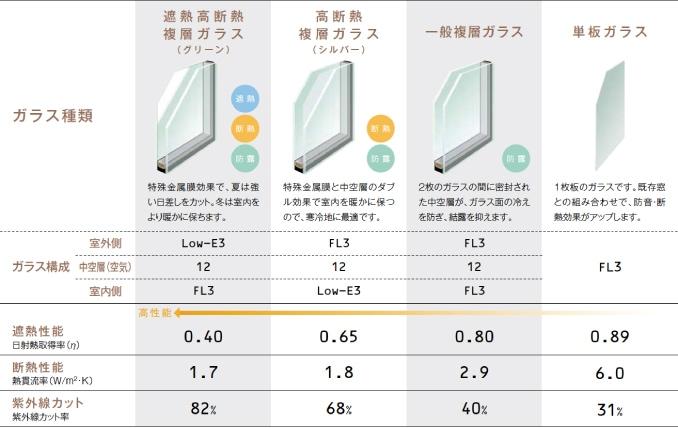 内窓インプラスのガラスバリエーション:遮熱高断熱複層ガラスと高断熱複層ガラスと複層ガラスと単板ガラスのガラス構成と遮熱性能、断熱性能、紫外線カットの比較図