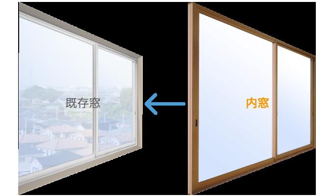 1. 既存の窓の内側に 2.もう一つ窓を取り付けて二重窓にします。 3.二重窓にすることで防音効果がアップします。
