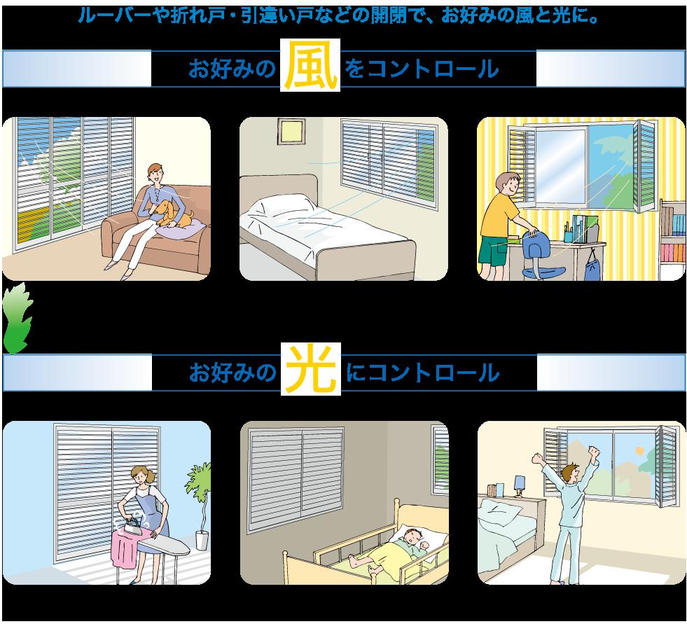 ルーバーや折れ戸・引違い戸などの開閉で、お好みの風と光に。 お好みの 風  をコントロール お好みの 光  にコントロール さわやかな風を お部屋に届けます 常時風を通して換気します十分に外気を お部屋に取り込みます 時間や天候に合わせて、 最適な採光に調節します まぶしい光や 紫外線を遮ります 日光を十分に お部屋に取り入れます