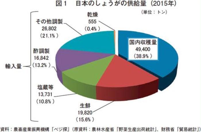 図:日本の生姜の供給量(2015年)