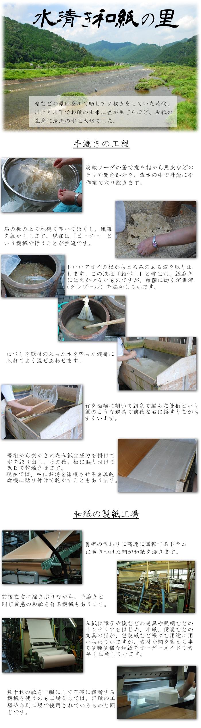 水清き和紙の里 楮などの原料を川で晒しアク抜きをしていた時代、川上と川下で和紙の出来に差が生じたほど、和紙の生産に清流の水は大切でした。 手漉きの工程 炭酸ソーダの釜で煮た楮から黒皮などのチリや変色部分を、流水の中で丹念に手作業で取り除きます。 石の板の上で木槌で叩いてほぐし、繊維を細かくします。現在では「ピーター」という機械で行うことが主流です。 トロロアオイの根からとろみのある液を取り出します。この液は「ねべし」と呼ばれ、紙漉きには欠かせないものですが、雑菌に弱く消毒液(クレゾール)を添加しています。 ねべしを紙材の入った水を張った漉舟に入れてよく混ぜ合わせます。 竹を極細に割いて絹糸で編んだ簀桁という簾のような道具で前後左右に揺すりながら掬います。 簀桁から剥がされた和紙は圧力を掛けて水を絞り出し、その後、板に貼り付けて天日で乾燥させます。 点在では中にお湯を循環させる金属乾燥機に貼り付けて乾かすこともあります。 和紙の製糸工場 簀桁の代わりに高速に回転するドラムに巻きつけた網が和紙を漉きます。 前後左右に揺さぶりながら手漉きと同じ質感の和紙を作る機械もあります。 和紙は障子や襖などの建具や照明などのインテリアをはじめ、半紙、便箋などの文具のほか、包装紙など様々な用途に用いられていますが、 素材や網を変える事で多種多様な和紙をオーダーメイドで素早く生産しています。 数千枚の紙を一瞬にして正確に裁断する機械を使うのも工場ならでは。洋紙の工場や印刷工場で使用されているものと同じです。