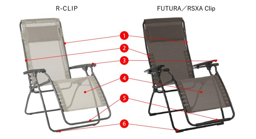 FUTURAとR-ClipとRSXA Clipの違い