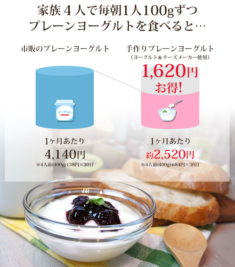 手作りの2つの利点 �家族4人で毎朝1人100gずつプレーンヨーグルトを食べると 1,620円お得!