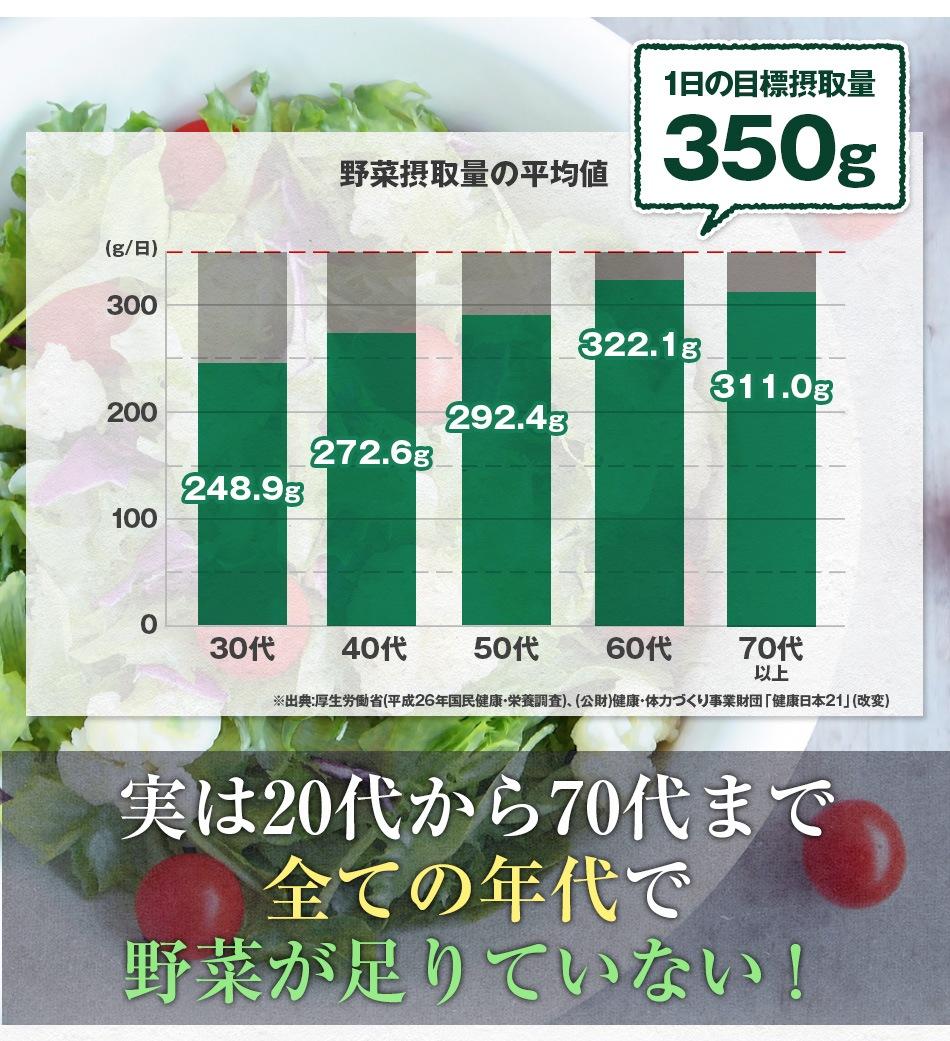 実は20代から70代まで全ての年代で野菜が足りていない!