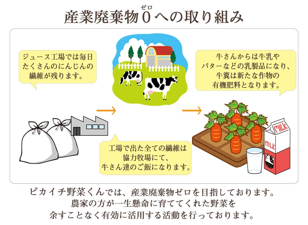 産業廃棄物0への取り組み