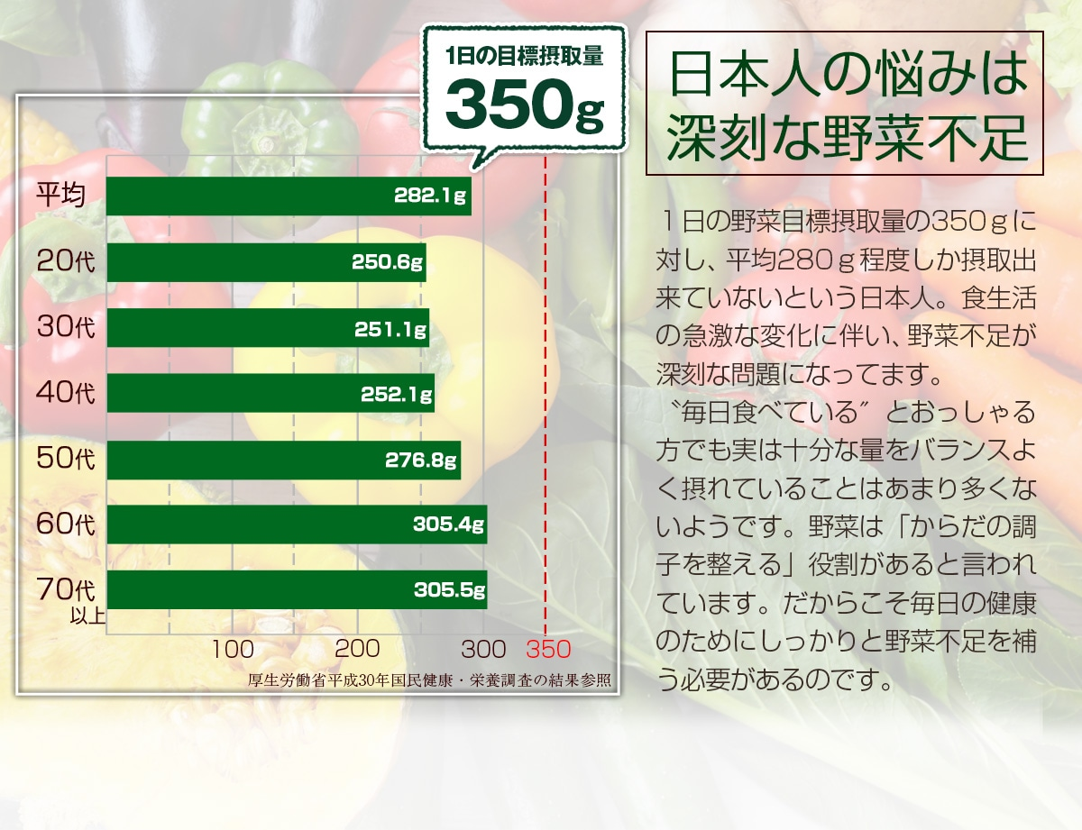 日本人の悩みは深刻な野菜不足