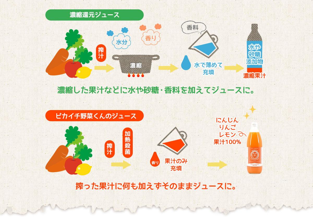 濃縮還元とピカイチ野菜くんのジュース