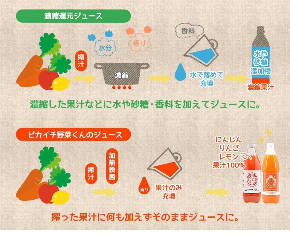 濃縮還元ジュースとピカイチ野菜くんのジュース